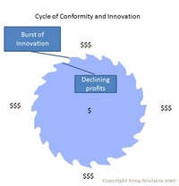 Cycle_of_conformity_and_innovatio_2