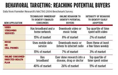 Behavioral_targeting